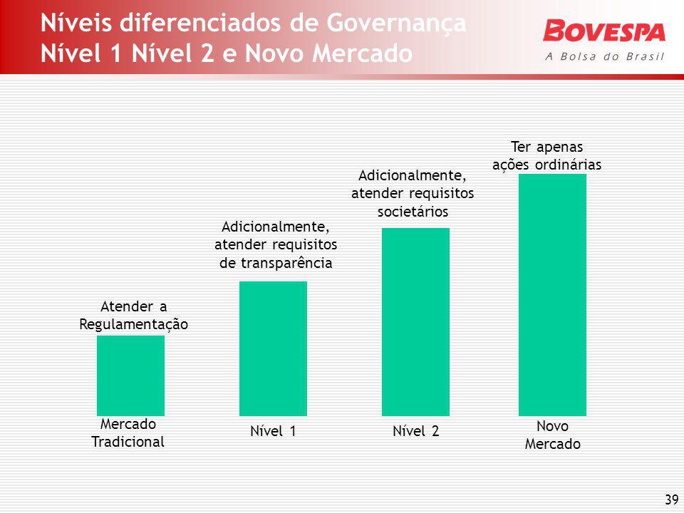 Para participar Novo Mercado e Níveis 1 e 2 de Governança Corporativa
