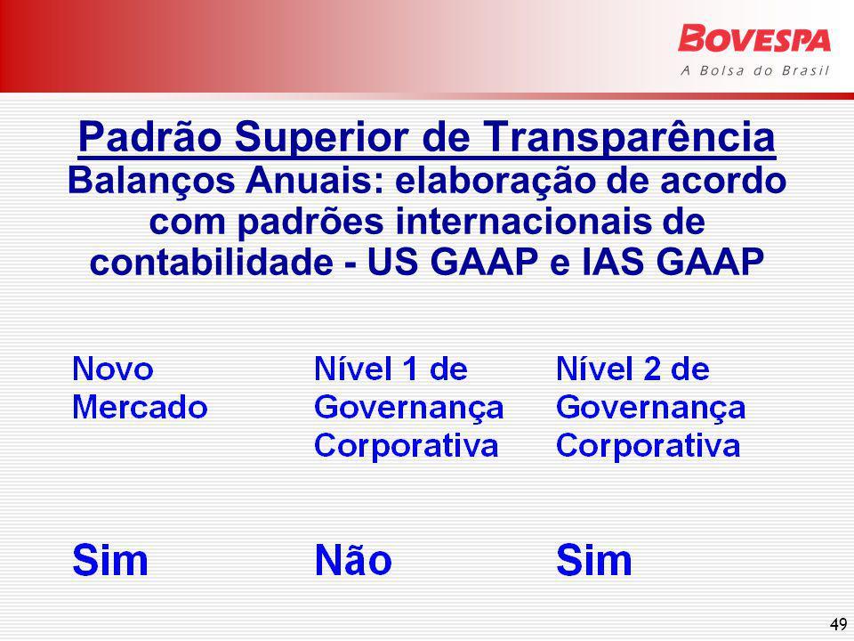 Padrão Superior de Transparência Reuniões Públicas: realização anual com analistas