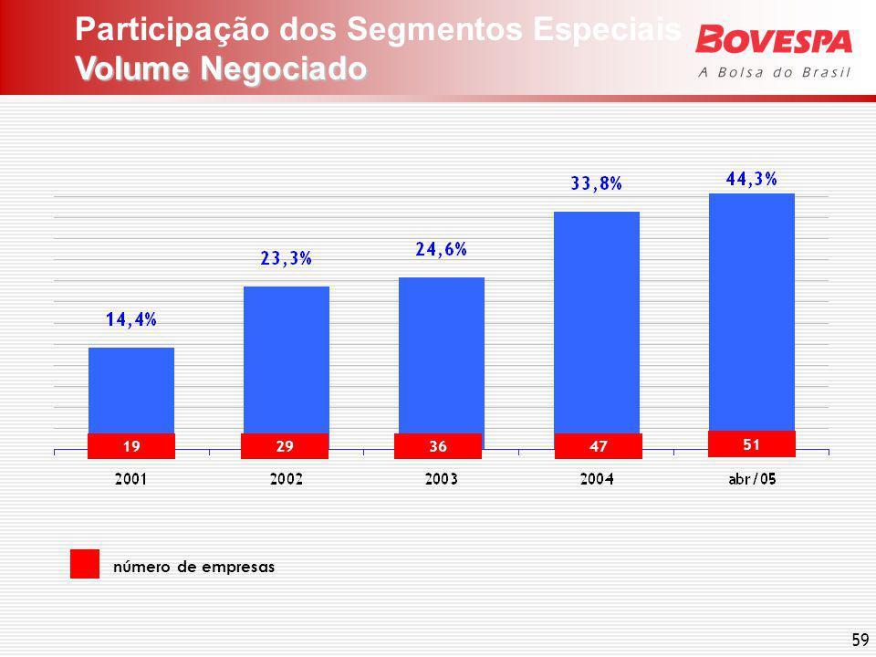 Participação dos Segmentos Especiais Capitalização de Mercado