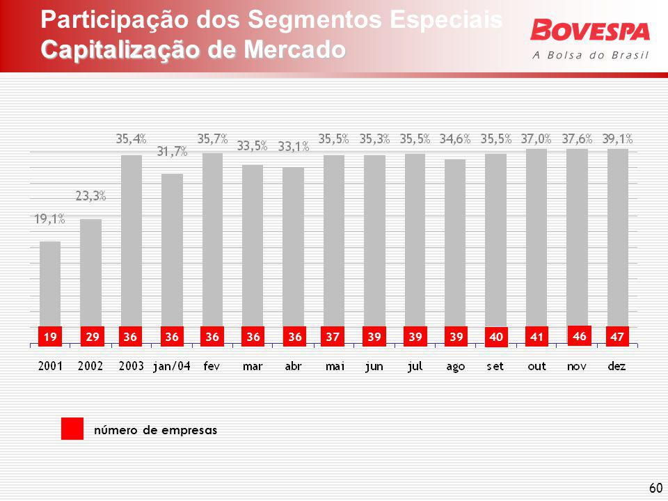 IGC x IBOVESPA Performance Comparada