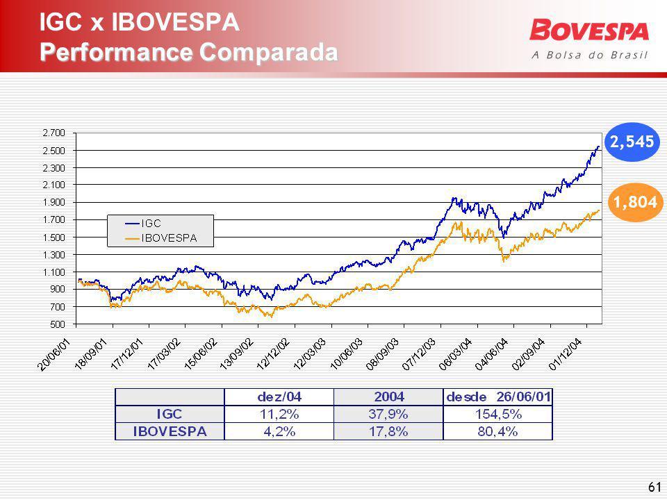 Mais Informações www.bovespa.com.br e.mail: bovespa@bovespa.com.br