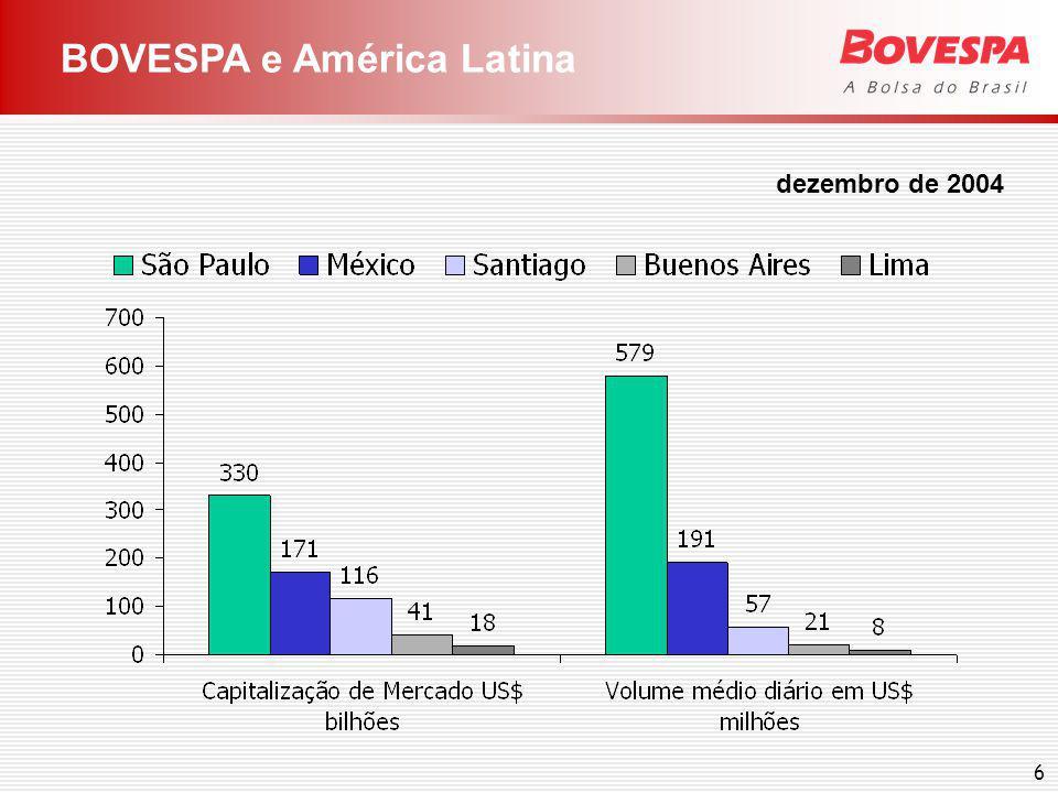 Dados sobre Companhias listadas na Bovespa
