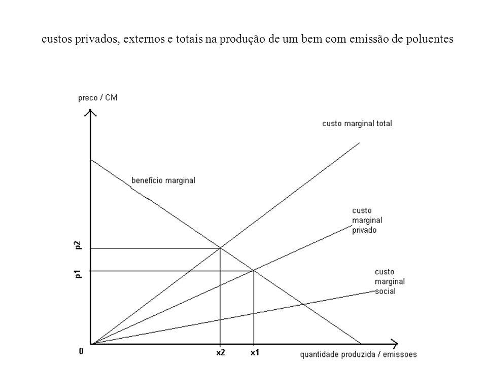 custos privados, externos e totais na produção de um bem com emissão de poluentes