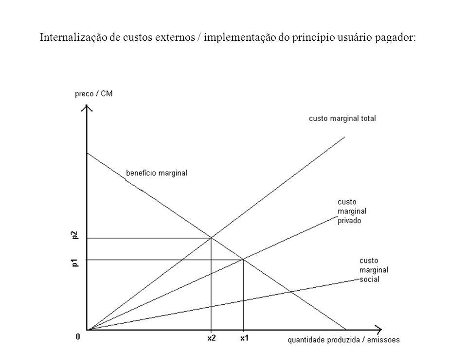 Internalização de custos externos / implementação do princípio usuário pagador: