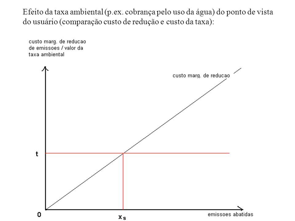 Efeito da taxa ambiental (p. ex