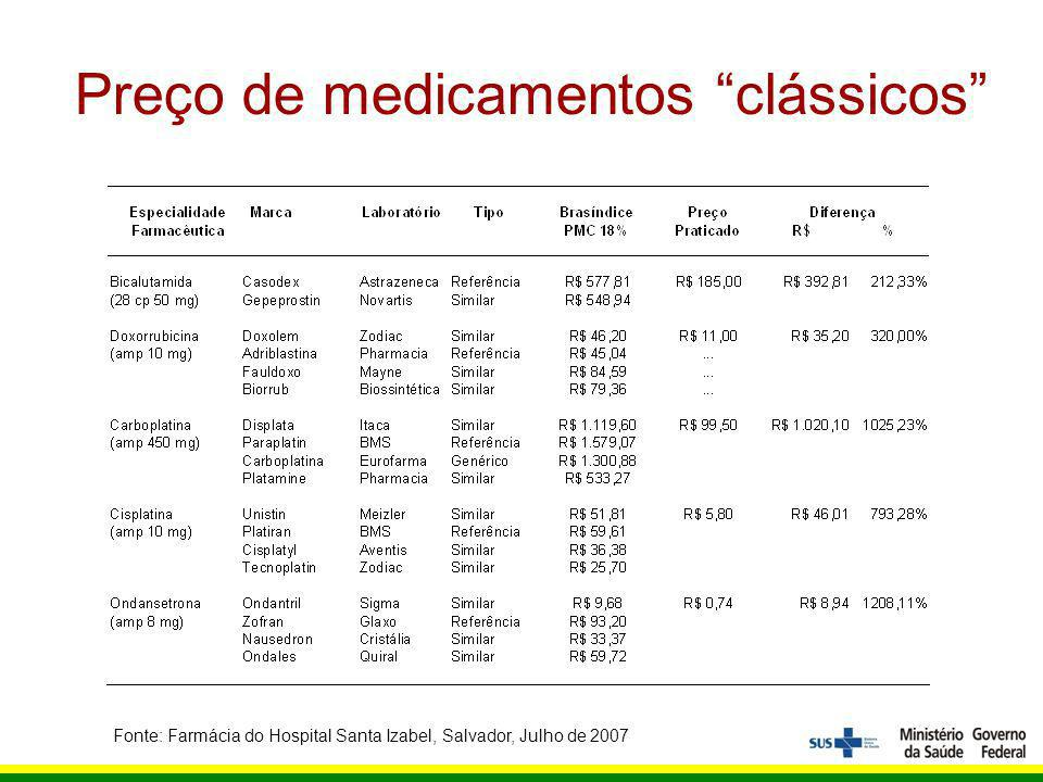 Preço de medicamentos clássicos