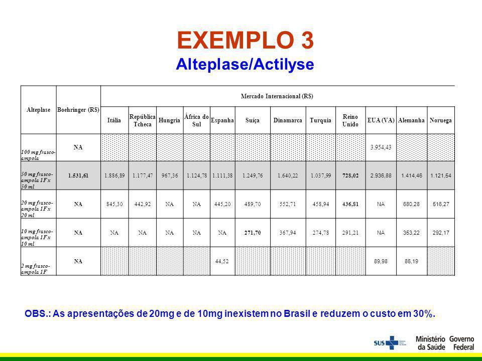 EXEMPLO 3 Alteplase/Actilyse Mercado Internacional (R$)