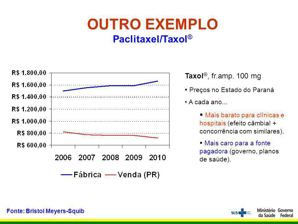 OUTRO EXEMPLO Paclitaxel/Taxol®