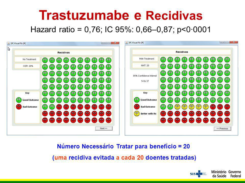 Trastuzumabe e Recidivas Hazard ratio = 0,76; IC 95%: 0,66–0,87; p<0·0001