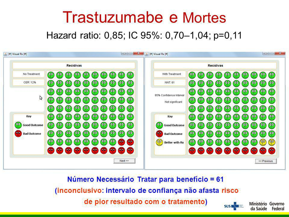 Trastuzumabe e Mortes Hazard ratio: 0,85; IC 95%: 0,70–1,04; p=0,11