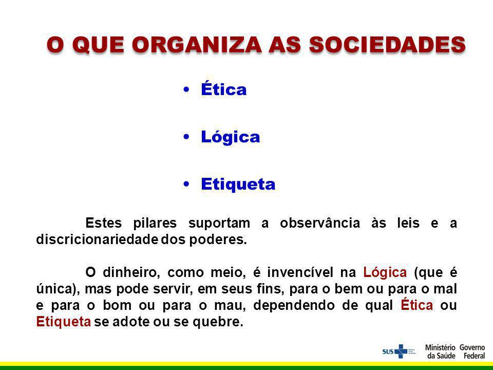 O QUE ORGANIZA AS SOCIEDADES