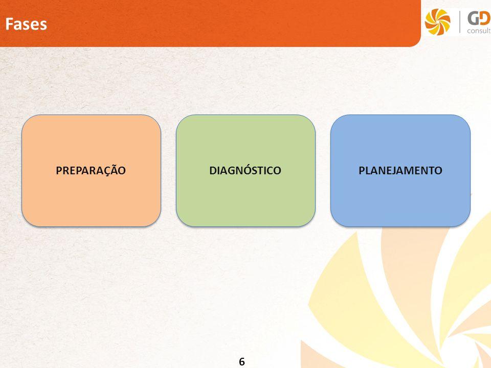 Fases PREPARAÇÃO DIAGNÓSTICO PLANEJAMENTO 6