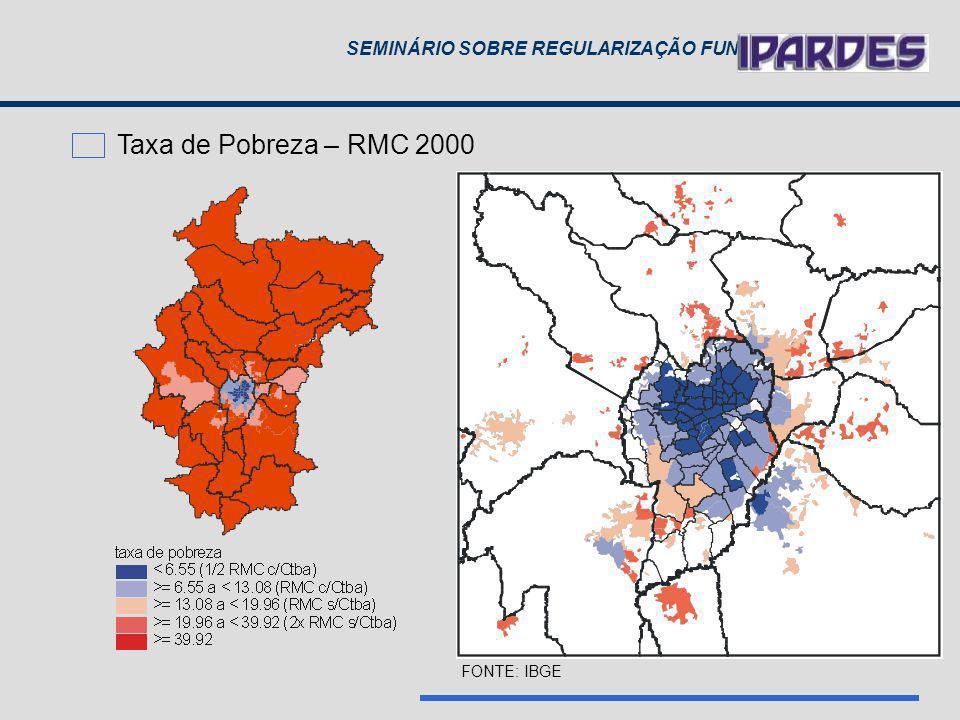 Taxa de Pobreza – RMC 2000 FONTE: IBGE