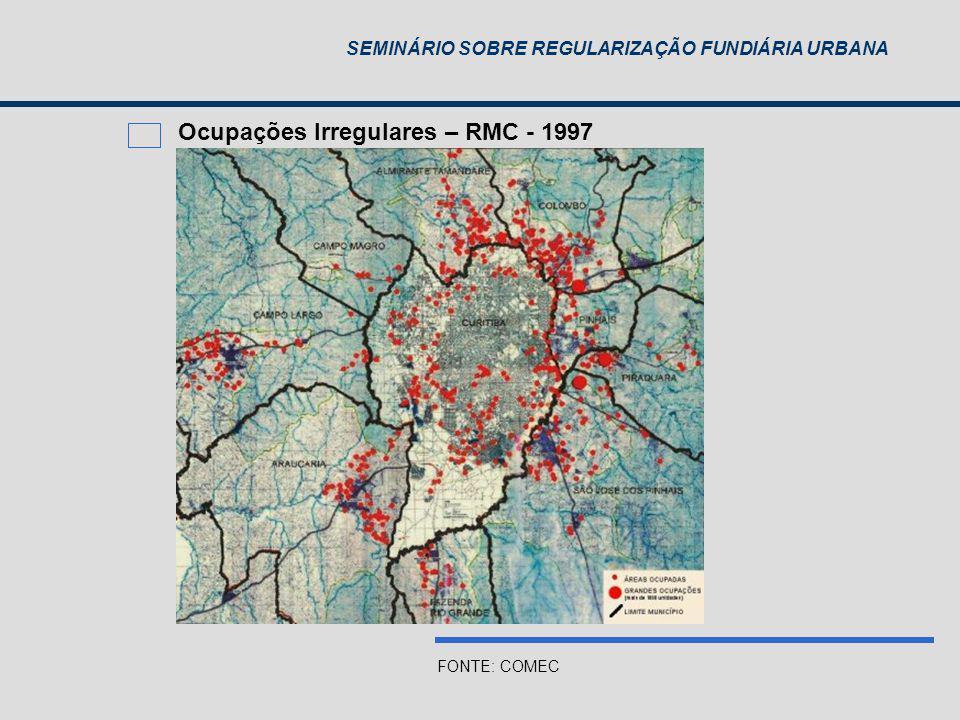 Ocupações Irregulares – RMC - 1997