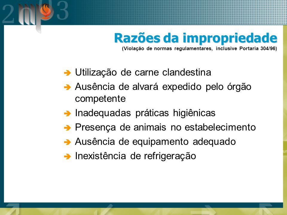 Razões da impropriedade (Violação de normas regulamentares, inclusive Portaria 304/96)