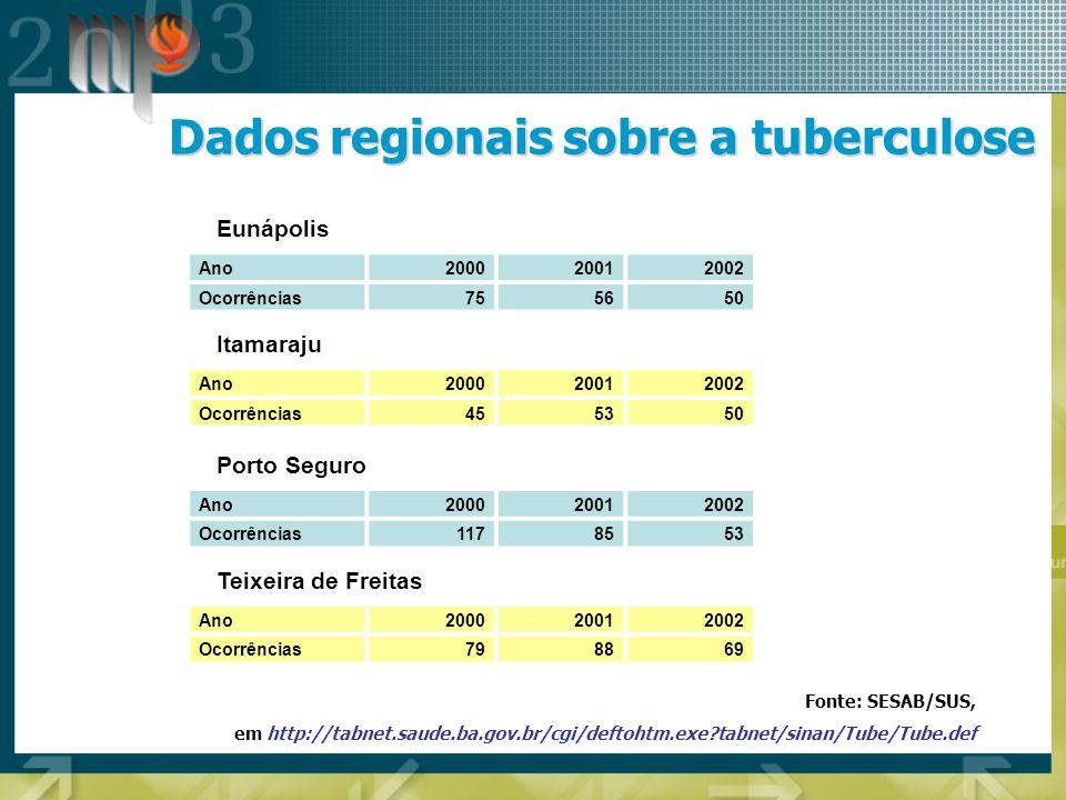 Dados regionais sobre a tuberculose