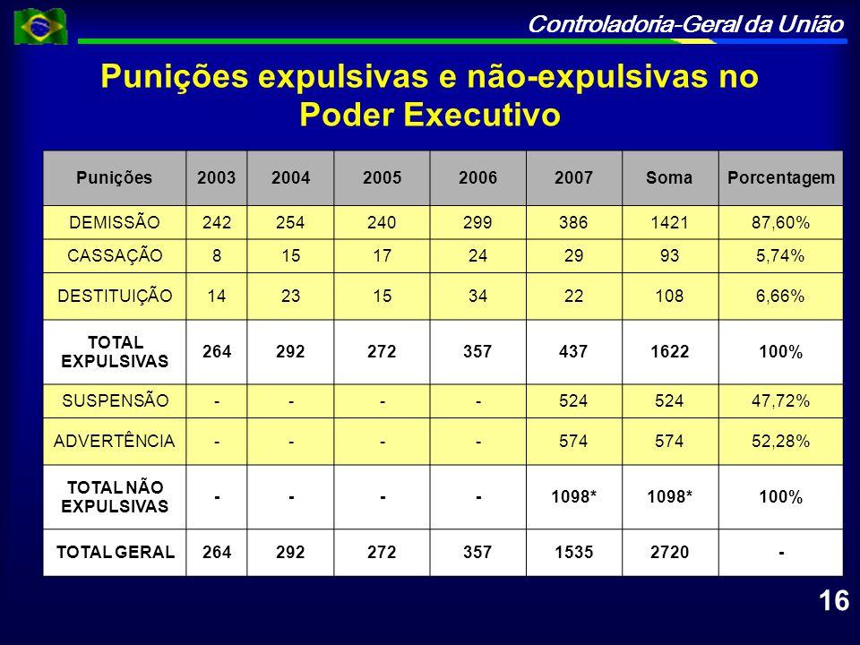 Punições expulsivas e não-expulsivas no Poder Executivo