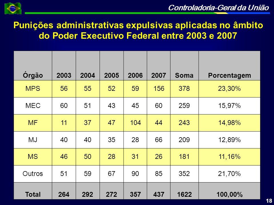 Punições administrativas expulsivas aplicadas no âmbito do Poder Executivo Federal entre 2003 e 2007