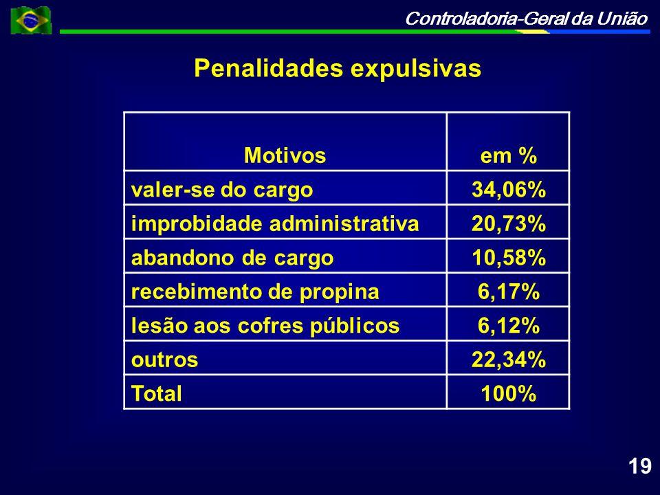 Penalidades expulsivas