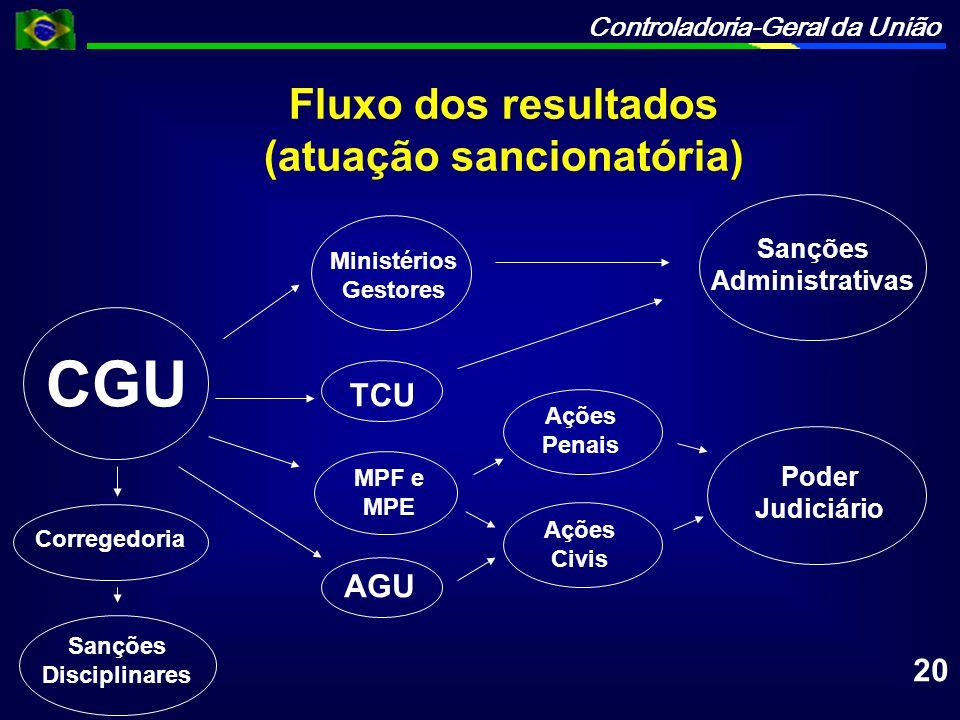 (atuação sancionatória) Sanções Administrativas Sanções Disciplinares