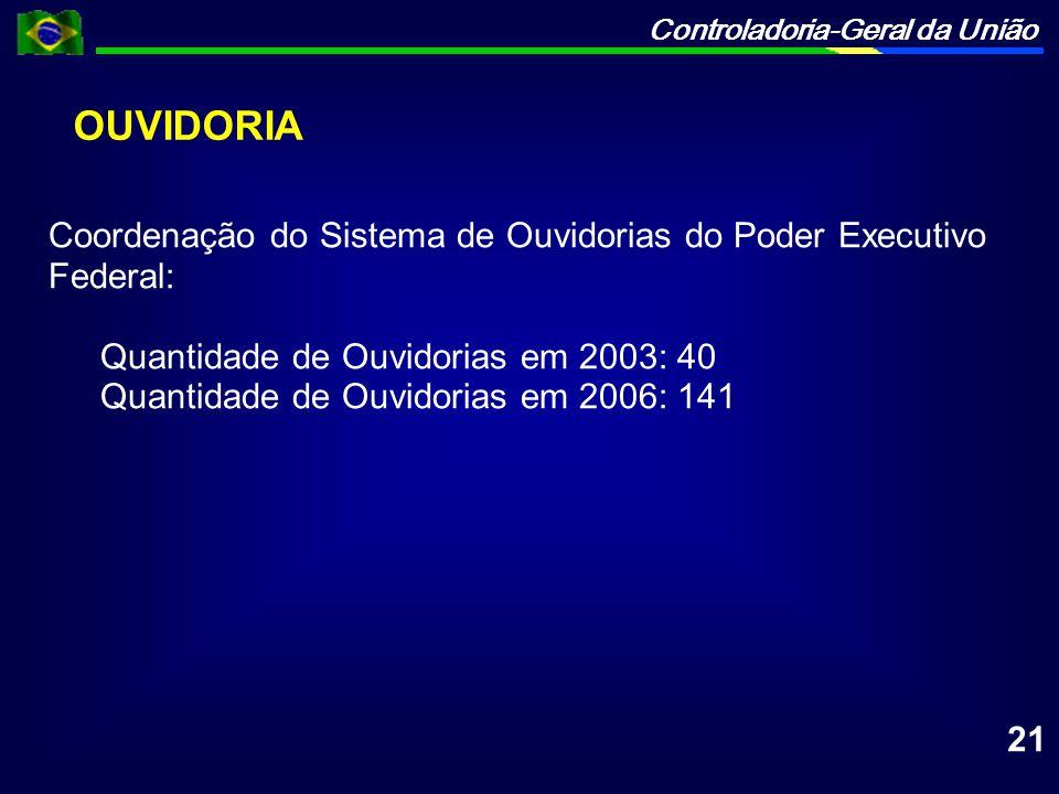 OUVIDORIA Coordenação do Sistema de Ouvidorias do Poder Executivo Federal: Quantidade de Ouvidorias em 2003: 40.