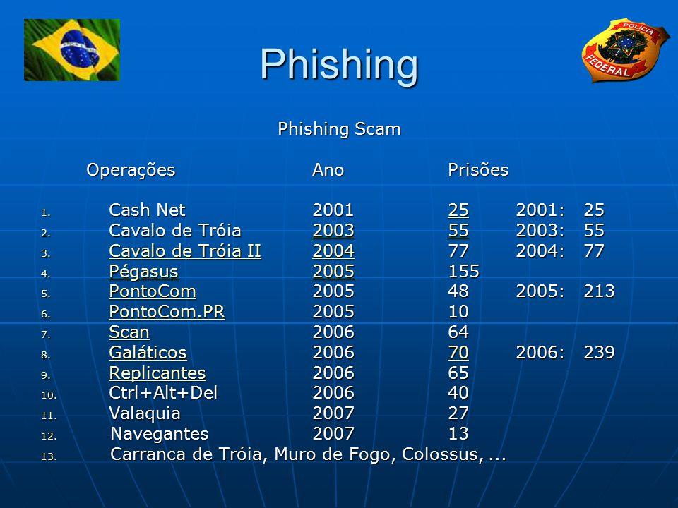 Phishing Phishing Scam Operações Ano Prisões Cash Net 2001 25 2001: 25