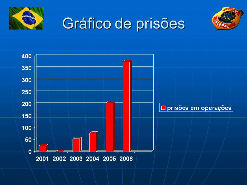 Gráfico de prisões