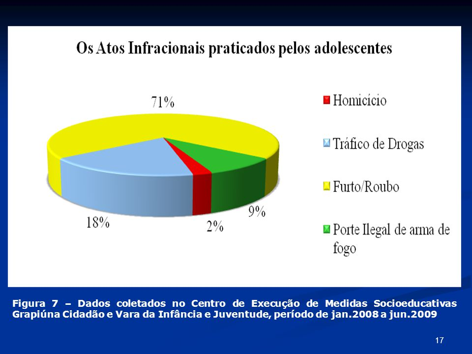 Figura 7 – Dados coletados no Centro de Execução de Medidas Socioeducativas Grapiúna Cidadão e Vara da Infância e Juventude, período de jan.2008 a jun.2009