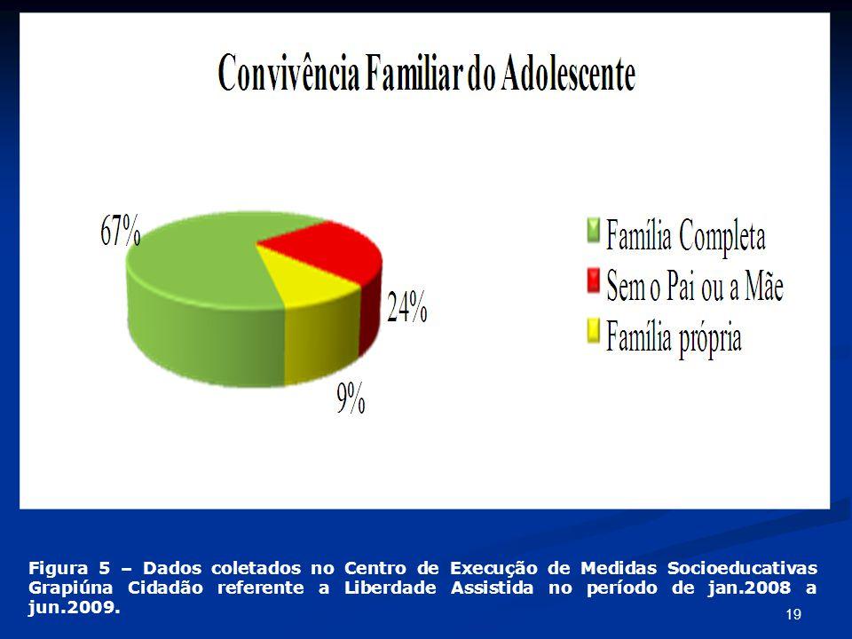 Figura 5 – Dados coletados no Centro de Execução de Medidas Socioeducativas Grapiúna Cidadão referente a Liberdade Assistida no período de jan.2008 a jun.2009.