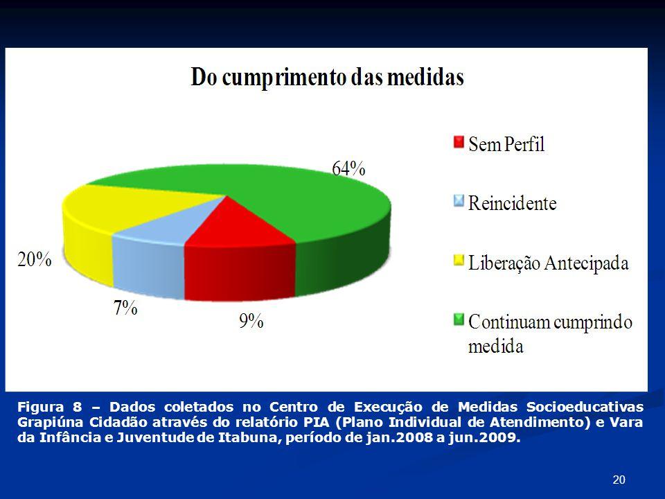 Figura 8 – Dados coletados no Centro de Execução de Medidas Socioeducativas Grapiúna Cidadão através do relatório PIA (Plano Individual de Atendimento) e Vara da Infância e Juventude de Itabuna, período de jan.2008 a jun.2009.