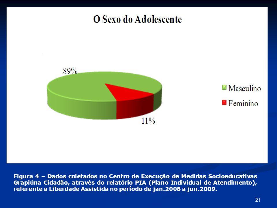 Figura 4 – Dados coletados no Centro de Execução de Medidas Socioeducativas Grapiúna Cidadão, através do relatório PIA (Plano Individual de Atendimento), referente a Liberdade Assistida no período de jan.2008 a jun.2009.