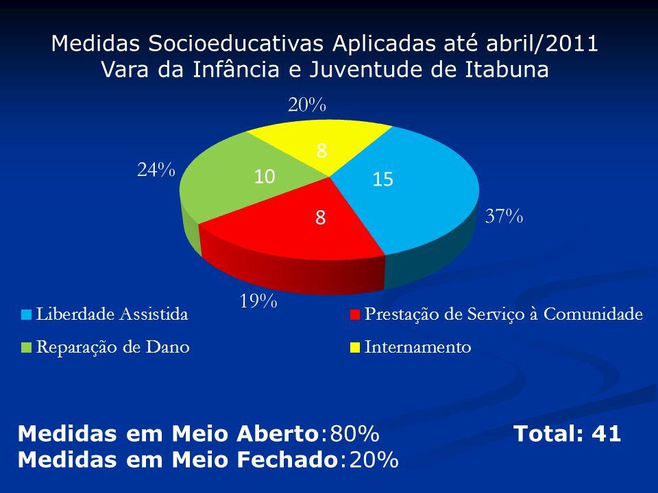 Medidas Socioeducativas Aplicadas até abril/2011