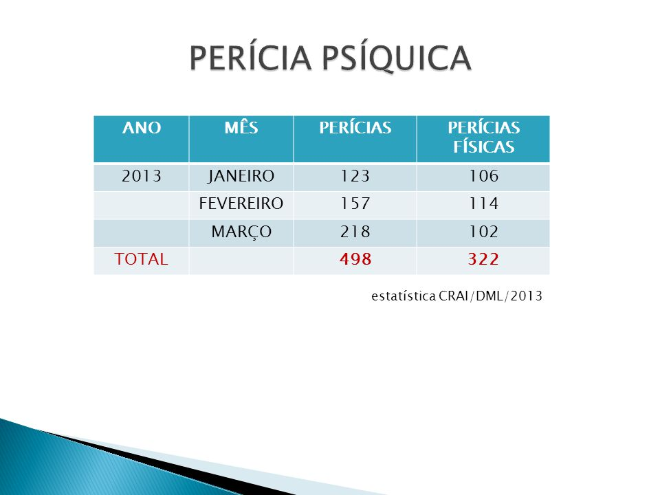 PERÍCIA PSÍQUICA ANO MÊS PERÍCIAS PERÍCIAS FÍSICAS 2013 JANEIRO 123