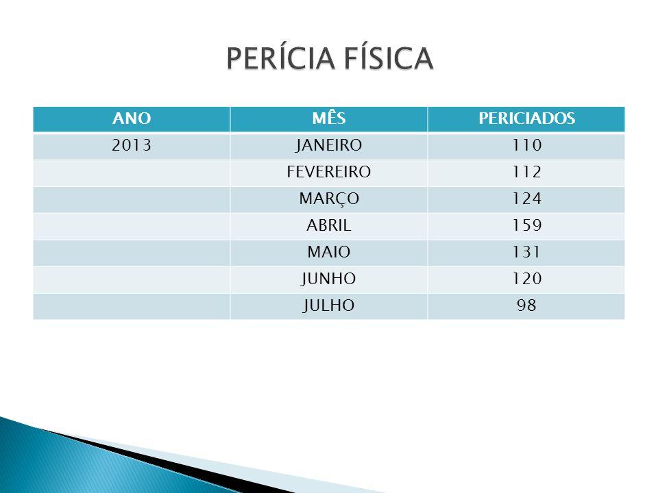 PERÍCIA FÍSICA ANO MÊS PERICIADOS 2013 JANEIRO 110 FEVEREIRO 112 MARÇO