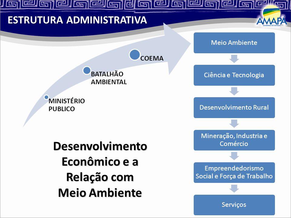 Desenvolvimento Econômico e a Relação com Meio Ambiente