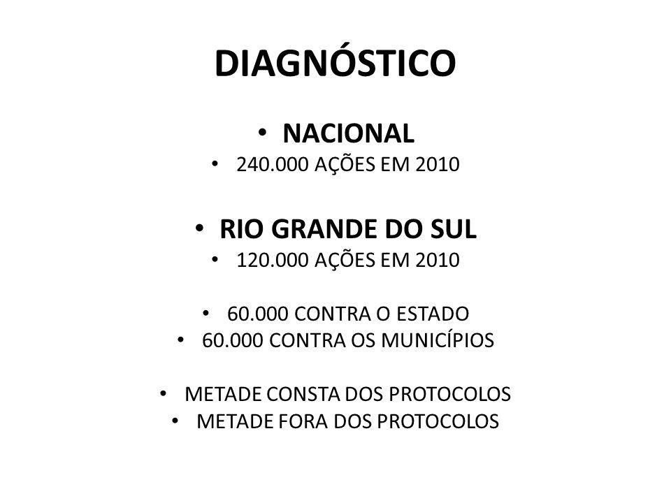 DIAGNÓSTICO NACIONAL RIO GRANDE DO SUL 240.000 AÇÕES EM 2010
