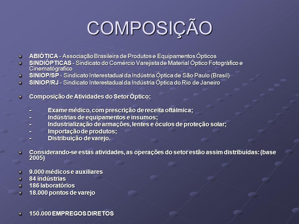COMPOSIÇÃO ABIÓTICA - Associação Brasileira de Produtos e Equipamentos Ópticos.