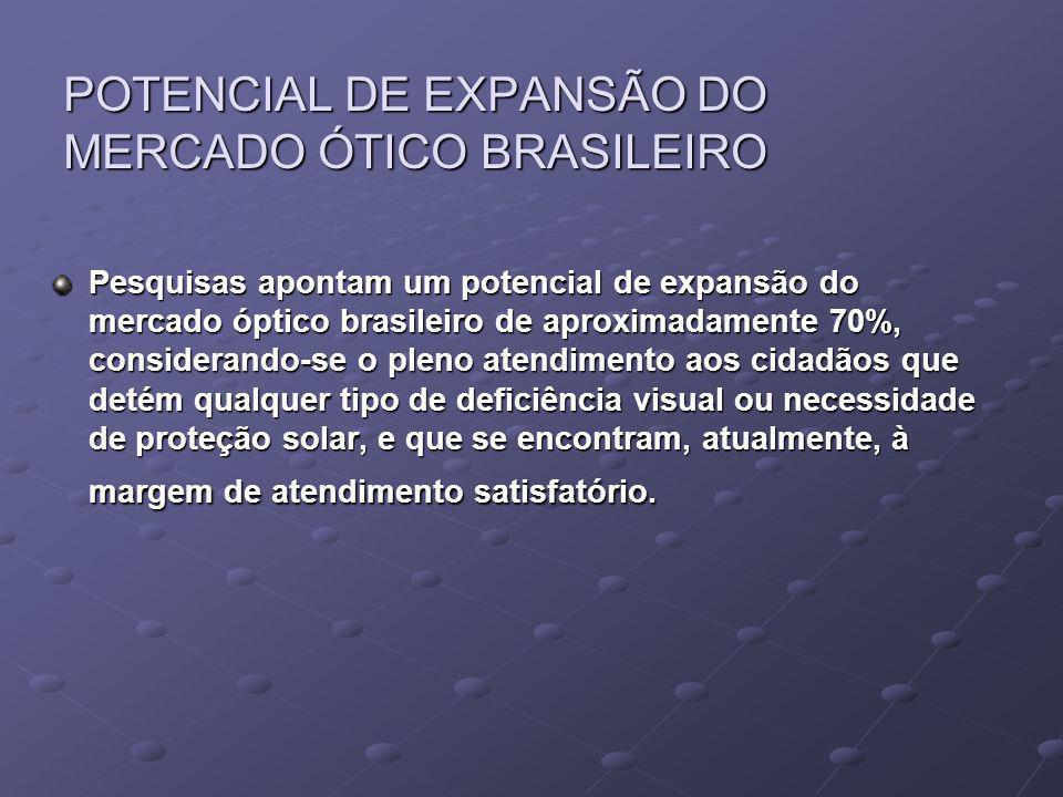 POTENCIAL DE EXPANSÃO DO MERCADO ÓTICO BRASILEIRO