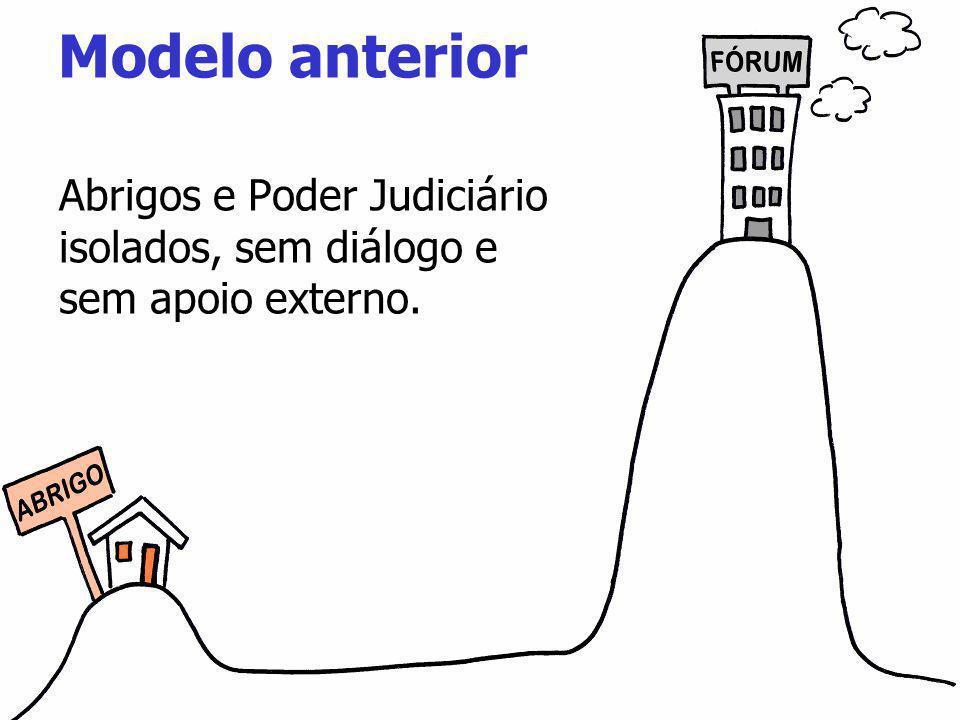 Modelo anterior Abrigos e Poder Judiciário isolados, sem diálogo e sem apoio externo.