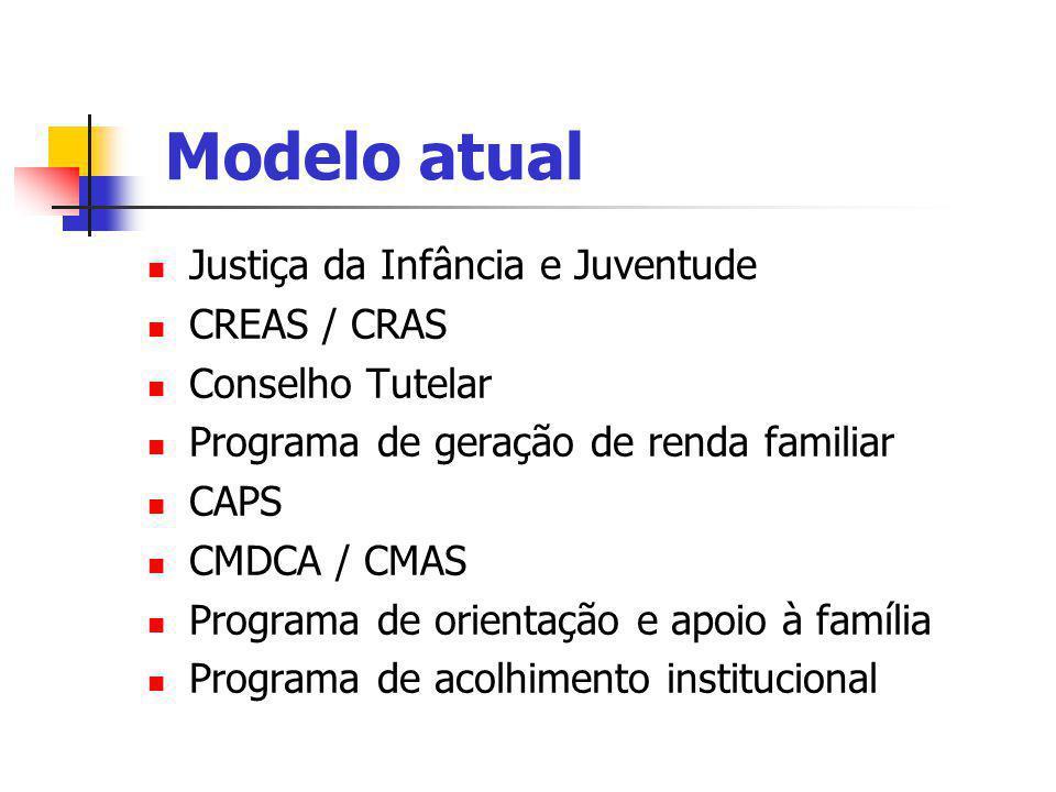 Modelo atual Justiça da Infância e Juventude CREAS / CRAS
