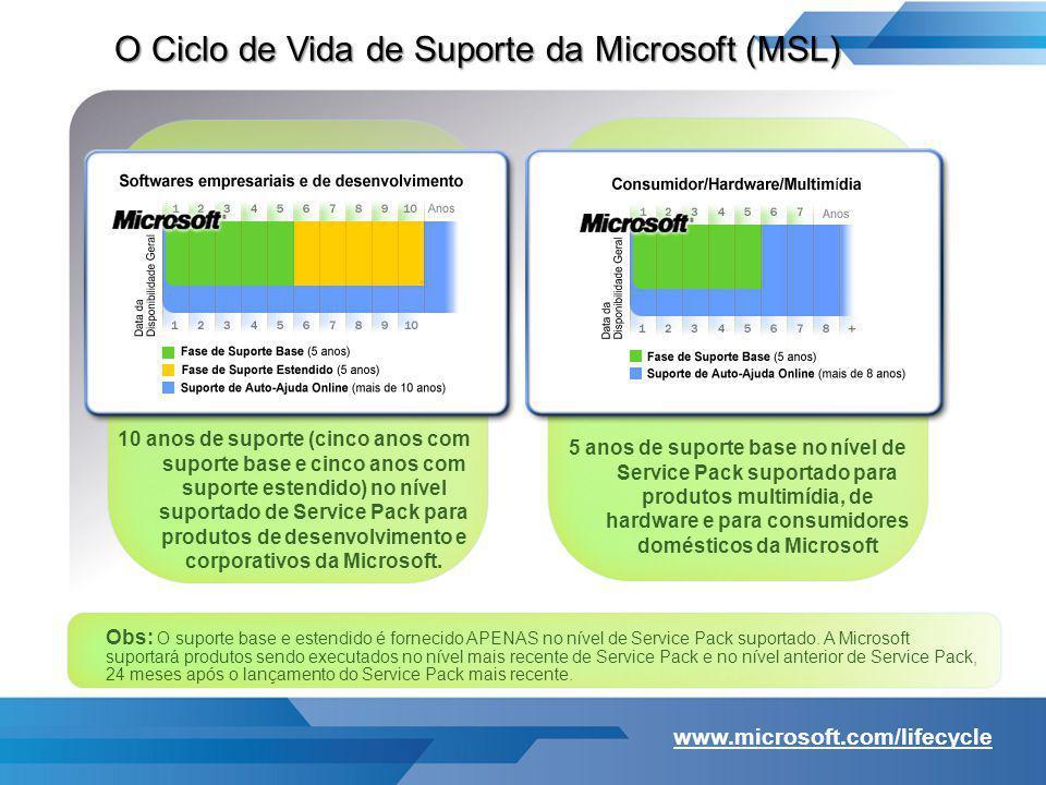O Ciclo de Vida de Suporte da Microsoft (MSL)