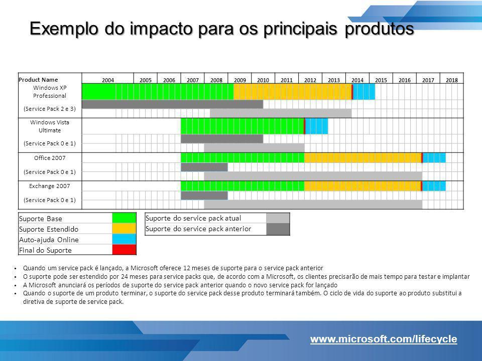 Exemplo do impacto para os principais produtos