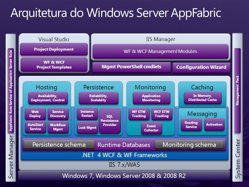 Arquitetura do Windows Server AppFabric