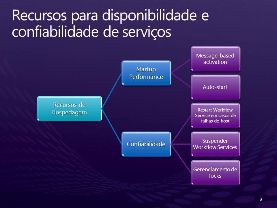 Recursos para disponibilidade e confiabilidade de serviços