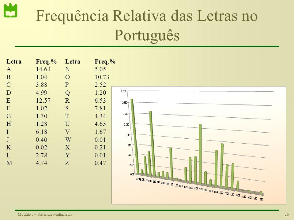 Frequência Relativa das Letras no Português