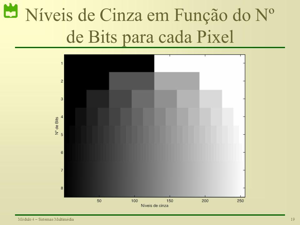 Níveis de Cinza em Função do Nº de Bits para cada Pixel