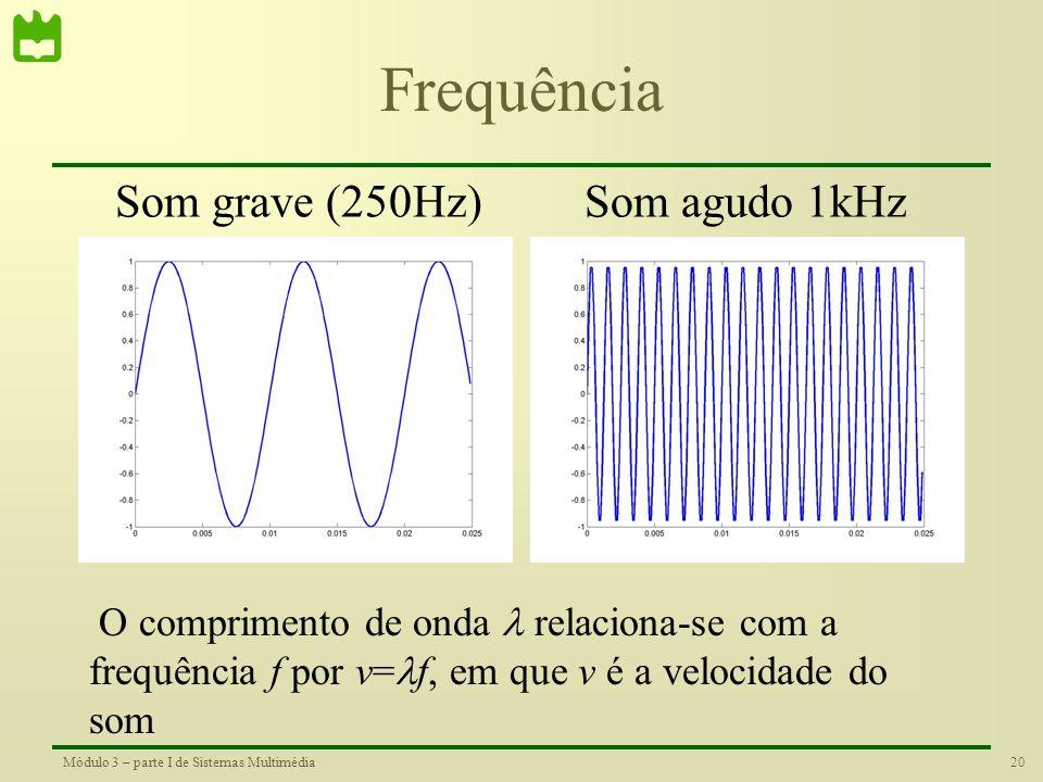 Frequência Som grave (250Hz) Som agudo 1kHz