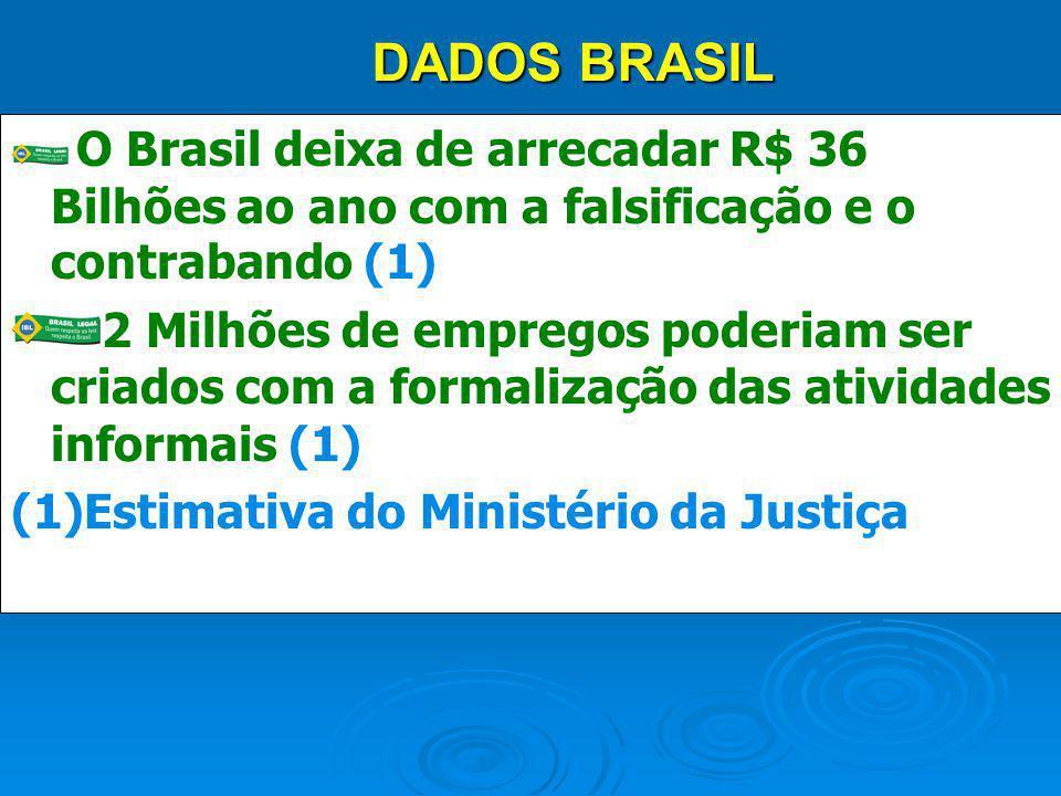 DADOS BRASIL O Brasil deixa de arrecadar R$ 36 Bilhões ao ano com a falsificação e o contrabando (1)