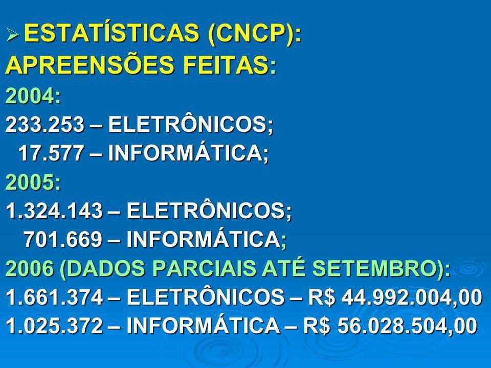 ESTATÍSTICAS (CNCP): APREENSÕES FEITAS: 2004: 233.253 – ELETRÔNICOS;