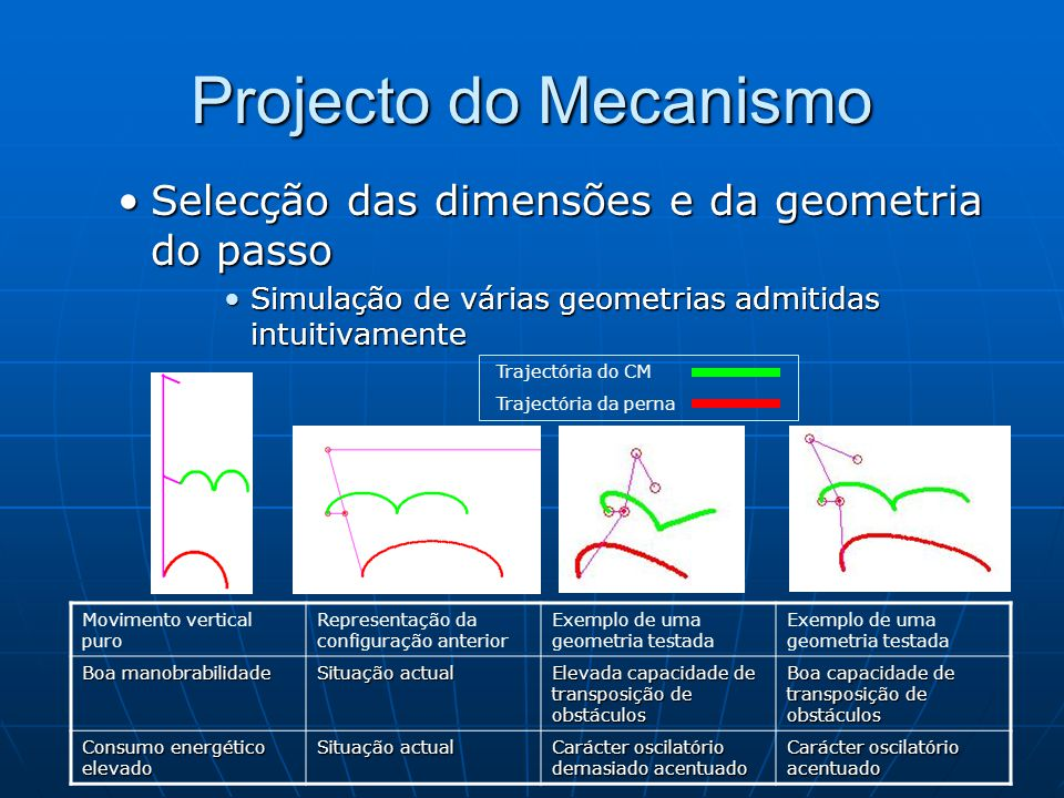 Projecto do Mecanismo Selecção das dimensões e da geometria do passo